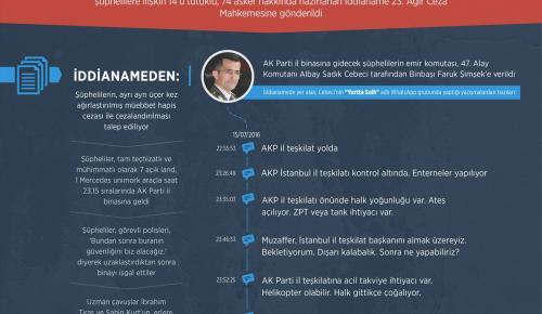 FETÖ'nün darbe girişimine ilişkin İstanbul'daki ikinci iddianame