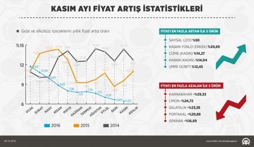GRAFİKLİ- Kasımın zam şampiyonu sayısal loto