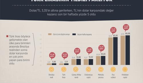 GRAFİKLİ – Türk lirasının yıldızı parlıyor
