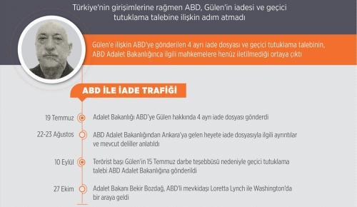 ABD'ye gönderilen Gülen dosyaları mahkemeye ulaştırılmamış