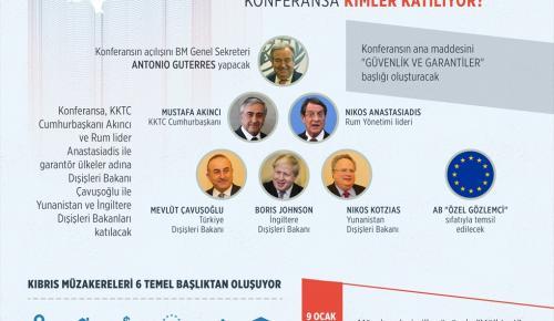 GRAFİKLİ – Cenevre'de tarihi Kıbrıs konferansı