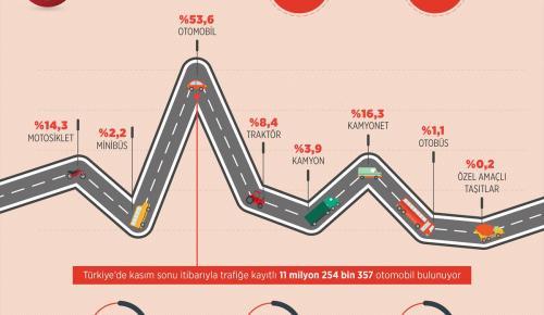 GRAFİKLİ – Trafiğe kayıtlı araç sayısı arttı
